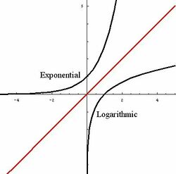 Each curve is labeled for exponential or logarithmic. The red line represents linear